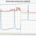 FridgeGraph5-28-10