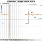 FridgeGraph5-29-10